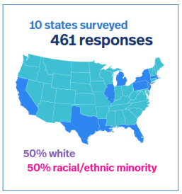 COVID-19 survey reveals widespread challenges for autism community and wider disparities for minority communities  1