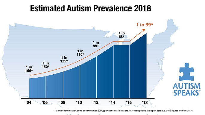 Image result for prevalence of autism in the world