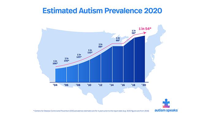 Autism Speaks 2020 Autism Prevalence