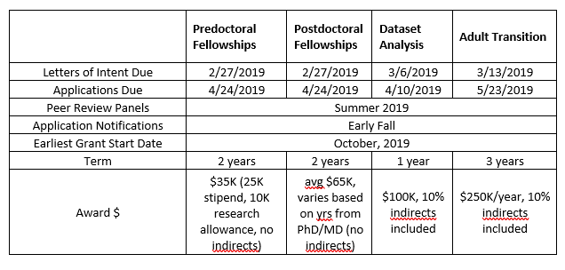 Table containing deadline dates predoctoral fellowships, postdoctoral fellowships, dataset analysis and adult transition grants