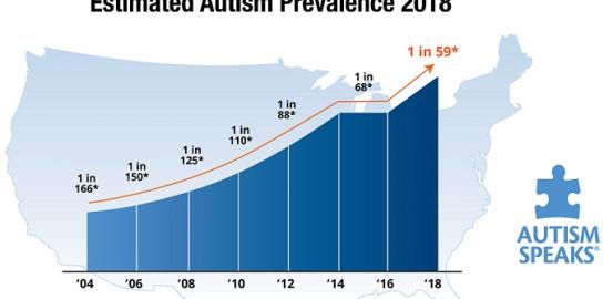 estimated autism prevalence 2018