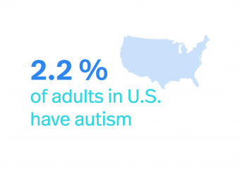 CDC estimates 2.2 percent of adults in U.S. have autism