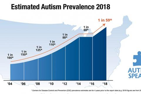 chart showing increasing prevalence of autism 2004-2018